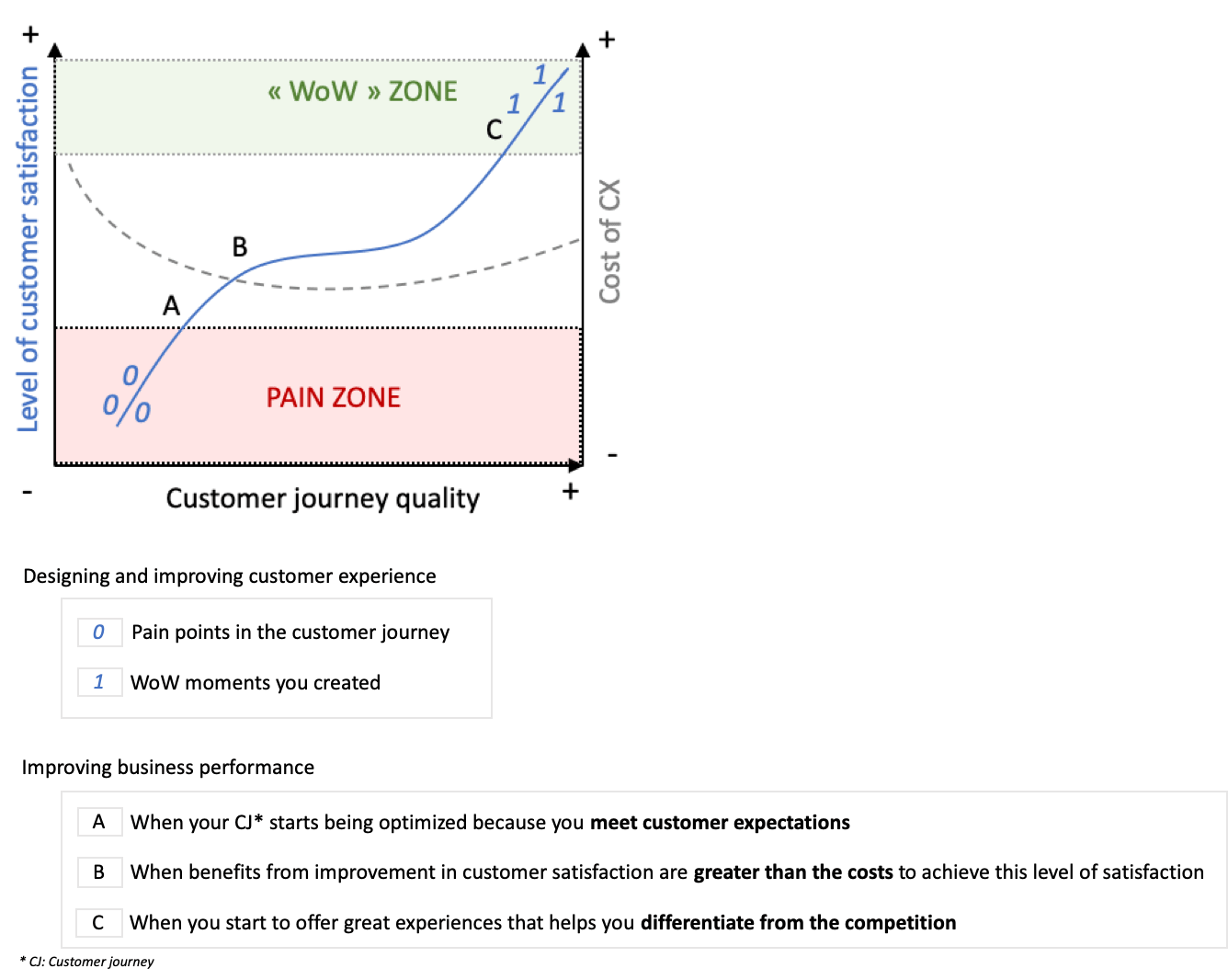 customer journey quality graphic